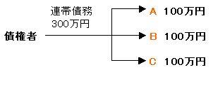 連帯債務関係図