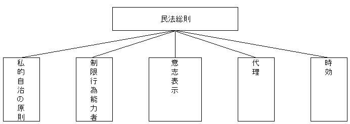 民法総則全体構造