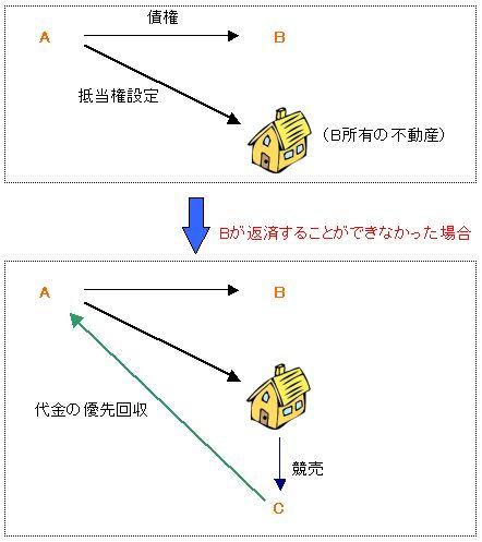 抵当権関係図